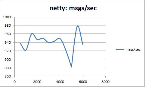 Shahzad Bhatti » Comparing Server side Websockets using